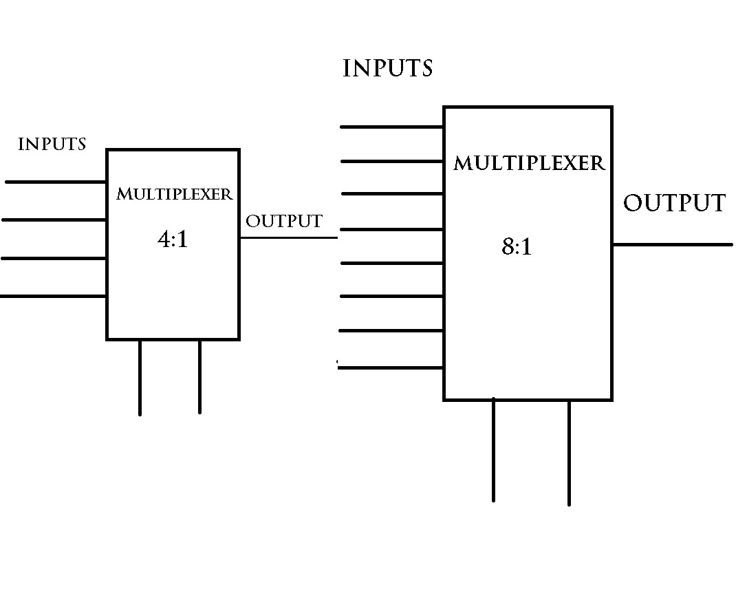 Week 2 Boolean Logic Computer Grammar Diagram Mux For A Regular Table Of Three Variables Xyz We Use The 81 Multiplexer Normally As It Generates 8 Inputs And Each Goes In Separately